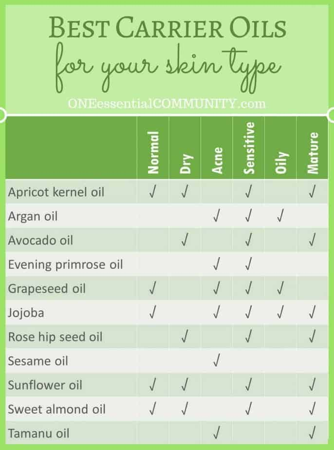 essential oils and properties chart choice image