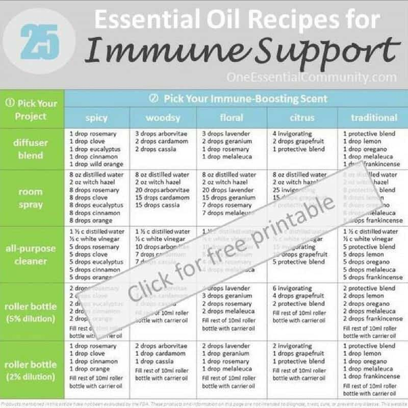 25 Essential Oil Recipes For Immune Support One
